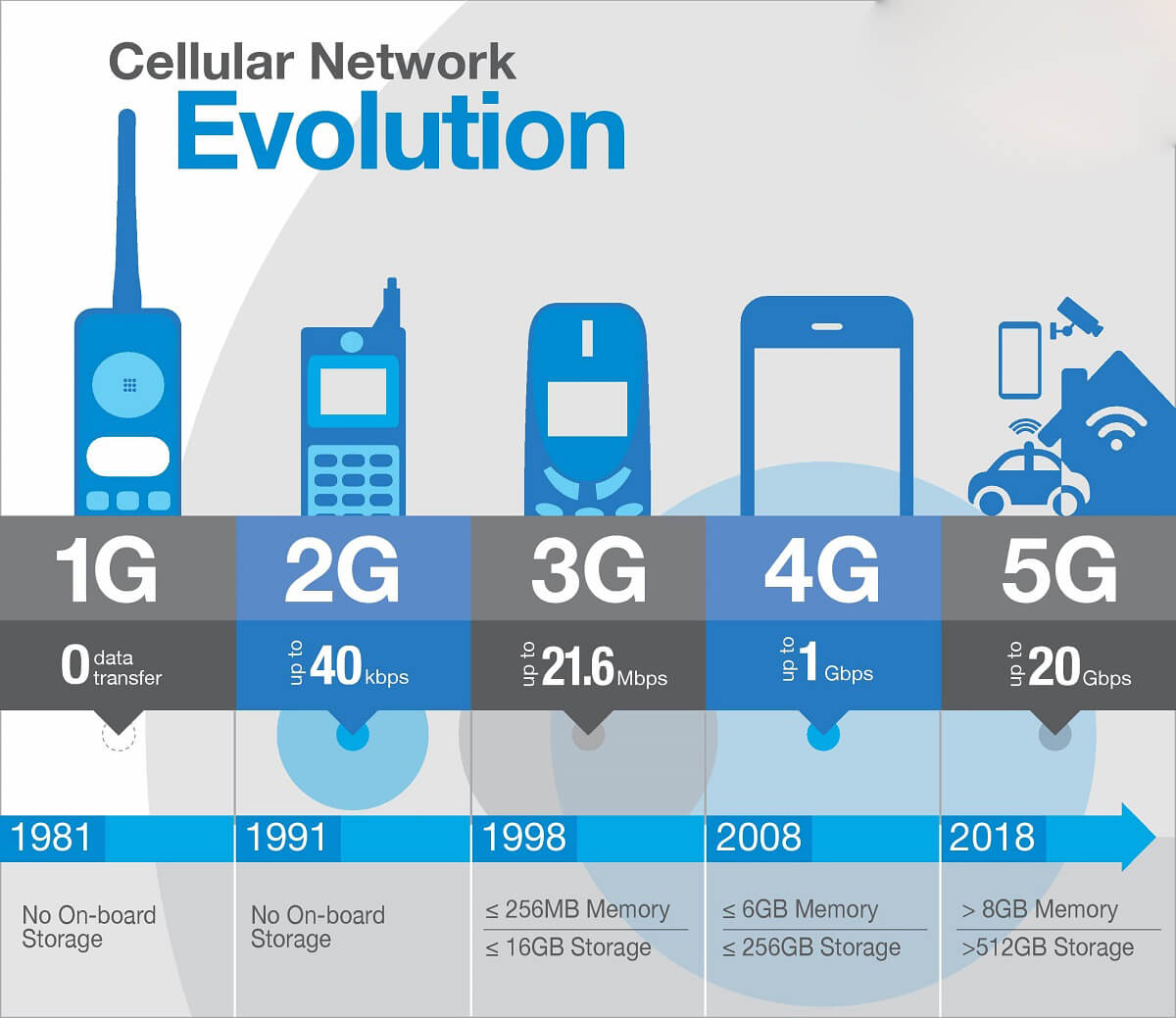what is 5g network 5