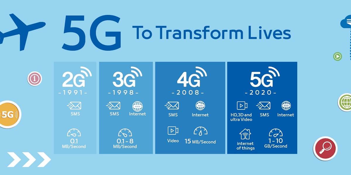5G چیست؟ آشنایی کامل با فناوری 5G